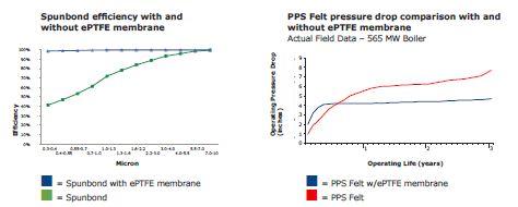 eptfe_membrane_charts